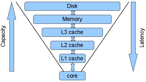 cpu_cache_structure